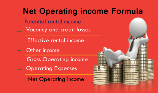 Dc Fawcett Real Estate Reviews - Net operating income