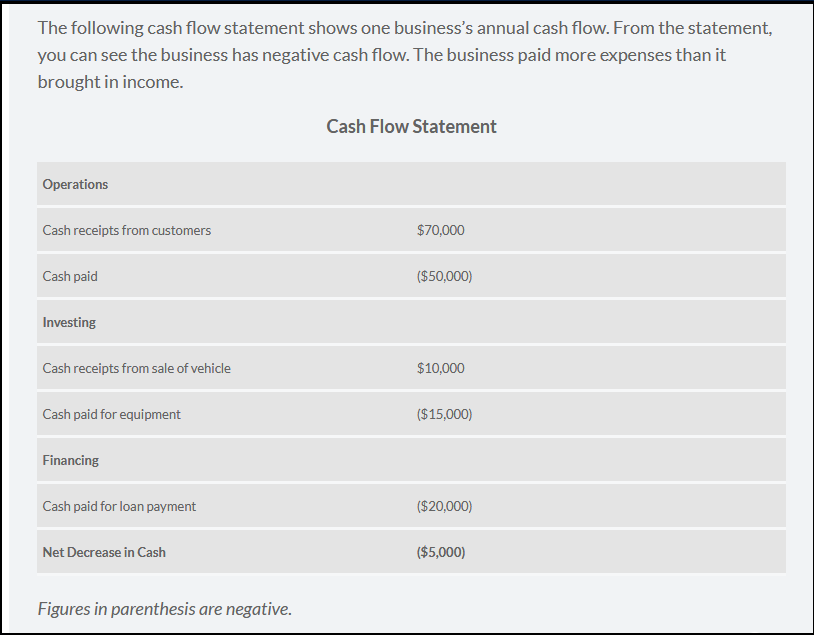 Negative cash flow example
