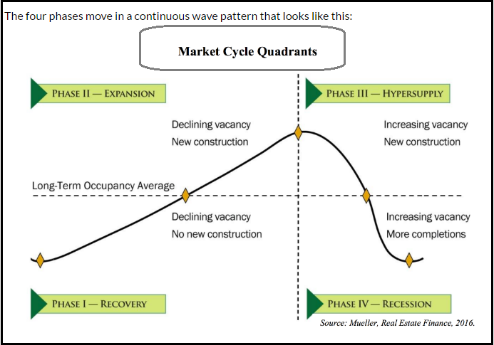 DC Fawcett Real Estate Market Cycle Overview